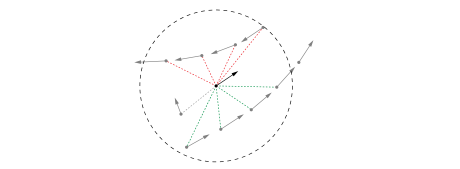 Pairwise comparison between one boid and neighboring trail points. The black dot and the arrow in the center are the current boid and its direction. The gray dots are trail points left by other boids. The dashed circle is the radius of vision and the dashed lines are the relations with the trails where green and red lines represent friendly and unfriendly relationships respectively. A gray dashed line connects a trail point that is ignored.