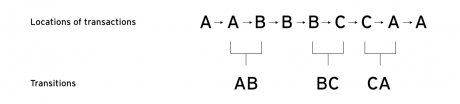 Extraction of transitions diagram