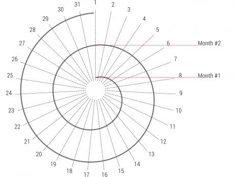 results_spiral_2-05