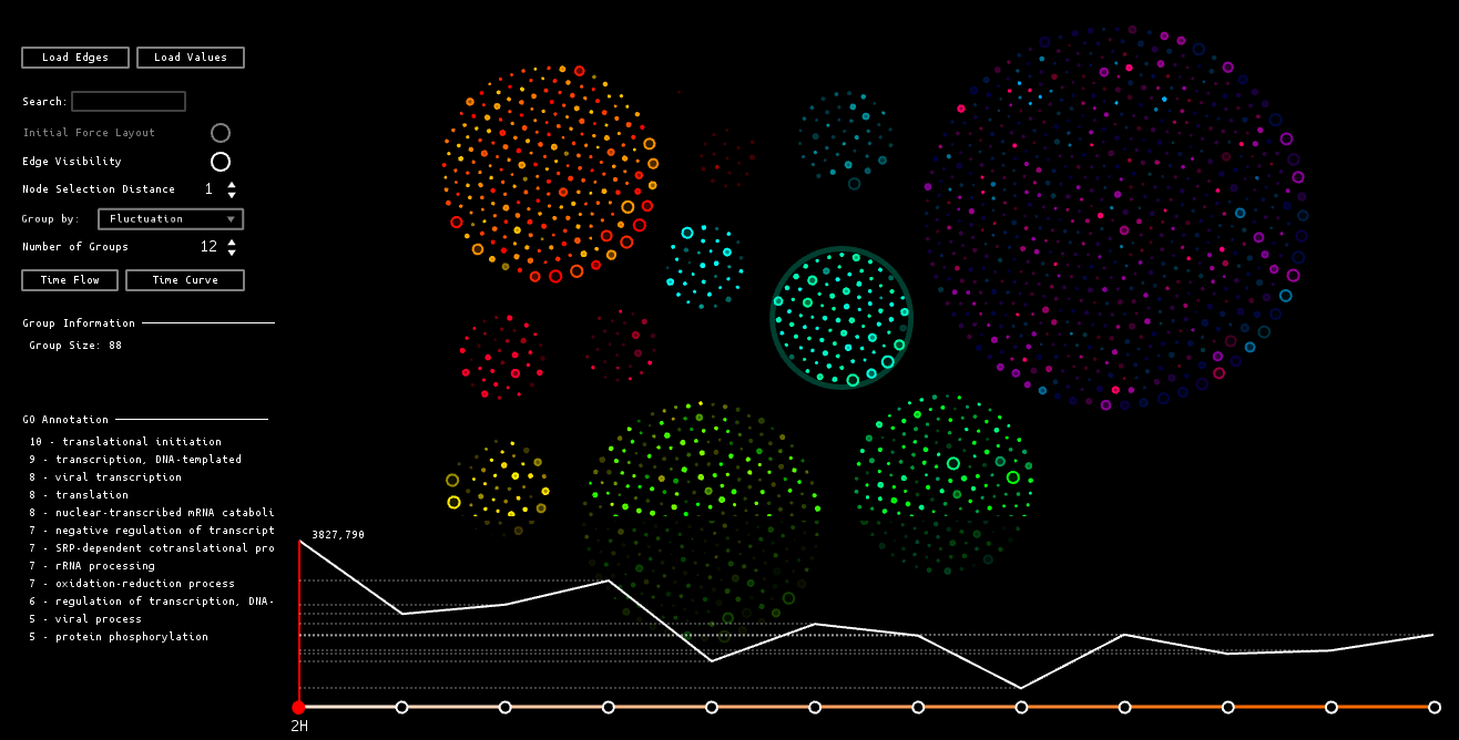 Interactive Network Visualization of Gene Expression Time